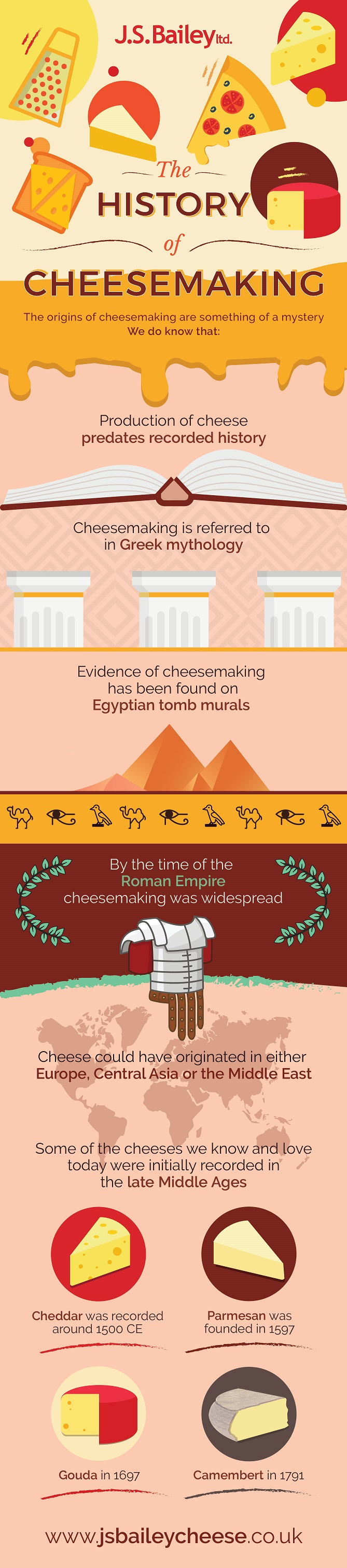 History of cheese making