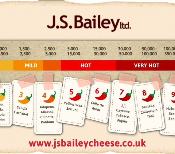 J S Bailey's Scoville Chart