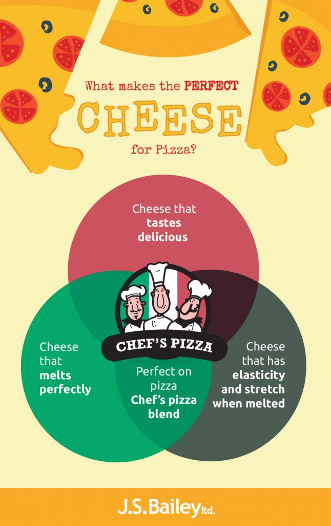 pizza cheese suppliers