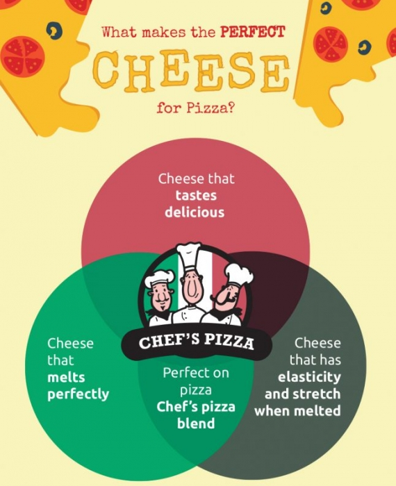 What makes the perfect cheese for pizza?